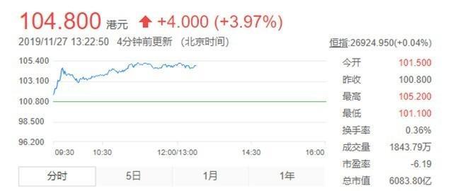 美团点评成为中国第三大科技公司 市值破6000亿-第1张图片-IT新视野