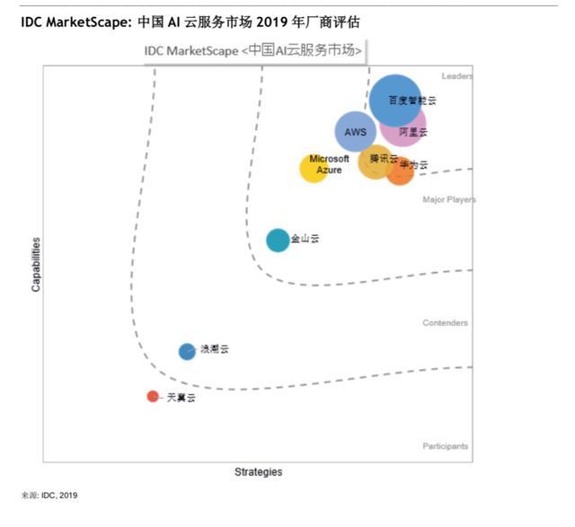 IDC发布中国AI云服务市场报告,BAT列国内云厂商前三-第1张图片-IT新视野