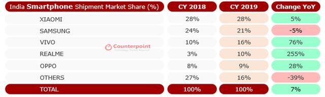 印度手机市场洗牌:小米第一,OPPO第五-第2张图片-IT新视野