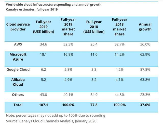 2019年云市场亚马逊、微软、谷歌前三甲,阿里第四-第1张图片-IT新视野