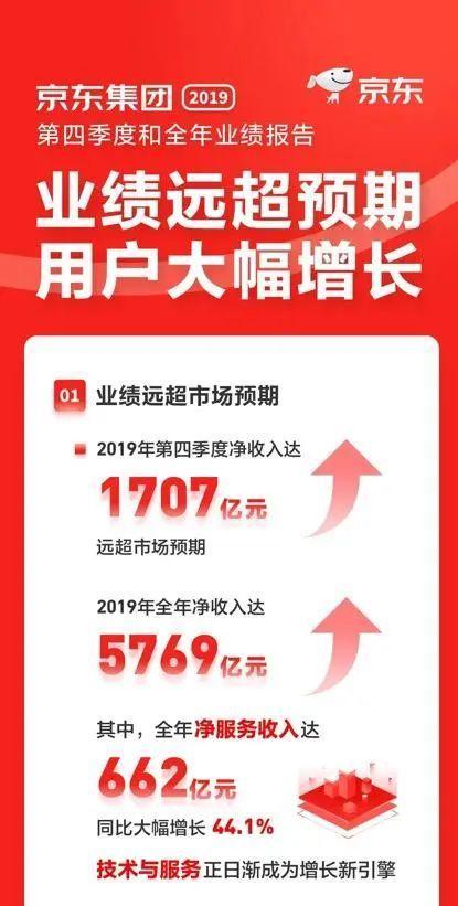 京东财报亮眼,用户增长超阿里!市值应声暴涨300亿-第1张图片-IT新视野
