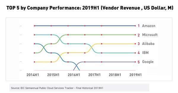 阿里云去年营收突破50亿美元,已成全球第三大云计算公司-第1张图片-IT新视野