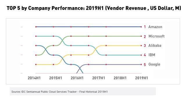 云市场大洗牌:阿里云全球前三、谷歌第五-第1张图片-IT新视野