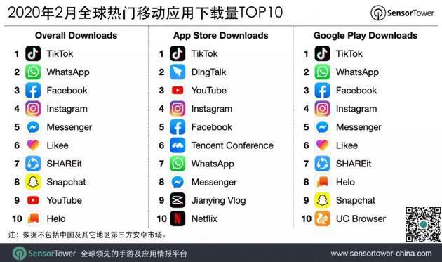 全球移动应用热门榜单,字节跳动旗下TikTok独占鳌头-第1张图片-IT新视野