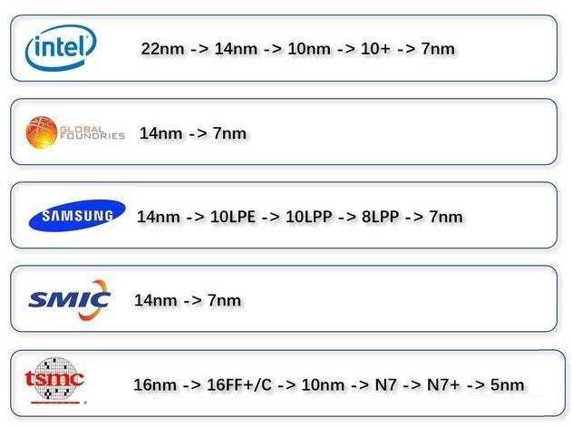 中芯国际成功进口大型光刻机:国产芯产量进一步提高-第2张图片-IT新视野