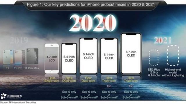 iPhoneSE2再次被确认,或将于月底正式上架开卖-第1张图片-IT新视野