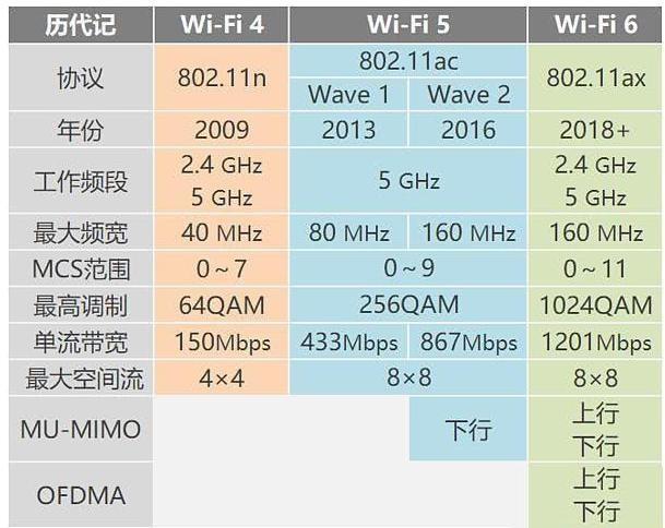 WiFi5与WiFi6的区别对比-第1张图片-IT新视野
