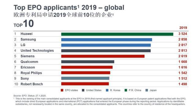 欧洲专利局专利申请量公布,华为力压三星成前十唯一上榜中国企业-第1张图片-IT新视野