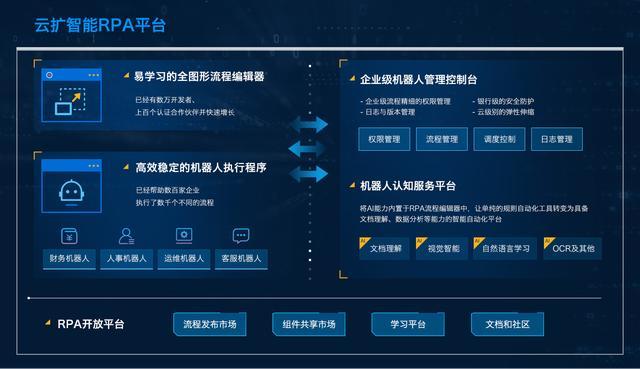 云扩科技获红杉中国领投3000万美元B轮融资-第1张图片-IT新视野