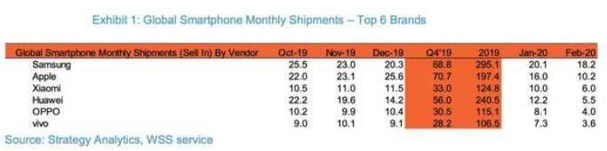 小米拿下中国销量冠军,反超华为排名全球第三-第2张图片-IT新视野