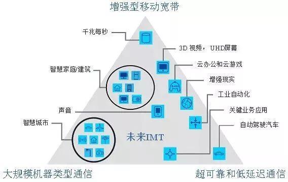 5G+工业互联网,是中国制造崛起的利器吗?-第3张图片-IT新视野