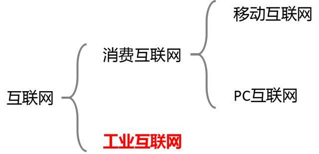 5G+工业互联网,是中国制造崛起的利器吗?-第2张图片-IT新视野