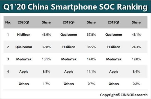 2020年Q1中国智能手机处理器出货数据报告:华为海思超高通位居第一-第1张图片-IT新视野