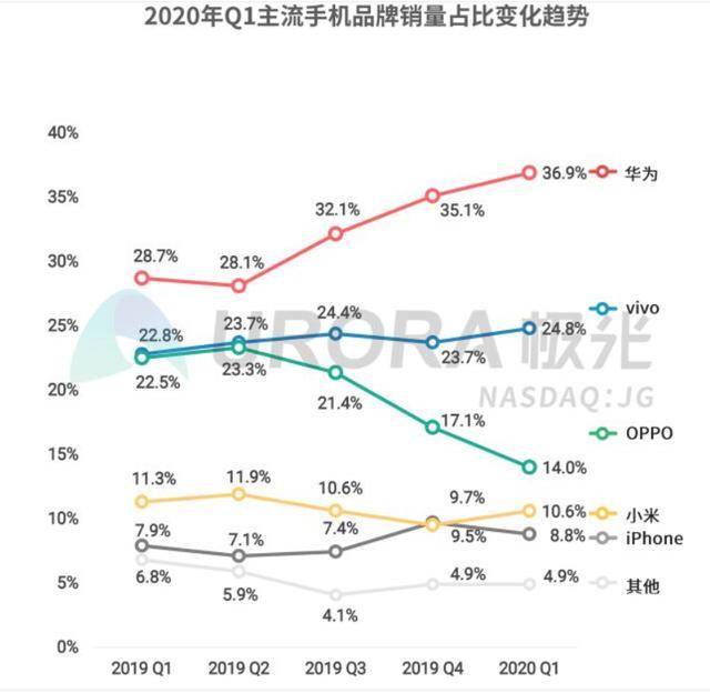 OPPO销量狂跌,国内市场份额跌至14%,OPPO这是怎么了?-第1张图片-IT新视野