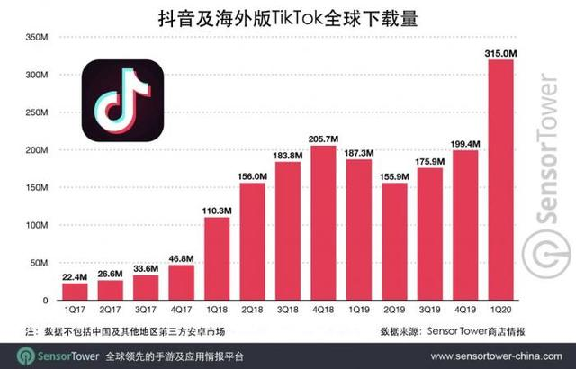 抖音全球下载量突破20亿 iPhone用户贡献大部分收入-第2张图片-IT新视野