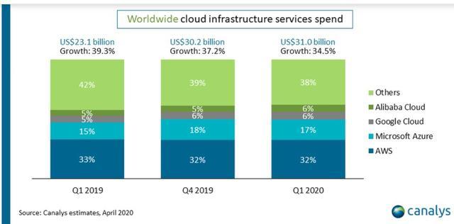 云计算市场迎来两大重量级企业,苹果、今日头条正式进军云计算市场-第1张图片-IT新视野