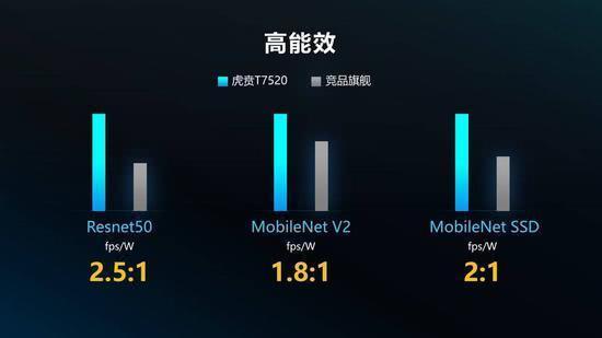 中国芯片技术大突破,紫光展锐发布虎贲T7520,全球首款6nm5G芯片-第3张图片-IT新视野