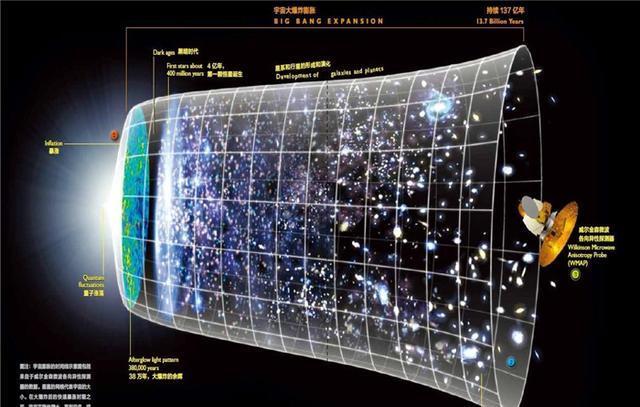 宇宙的尽头到底有什么?科学家预测3大结局-第2张图片-IT新视野