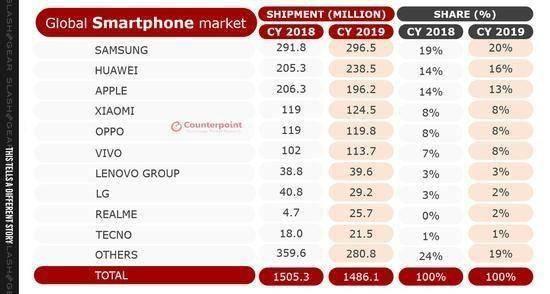 全球第一!华为超越三星成为全球第一智能手机厂商-第2张图片-IT新视野
