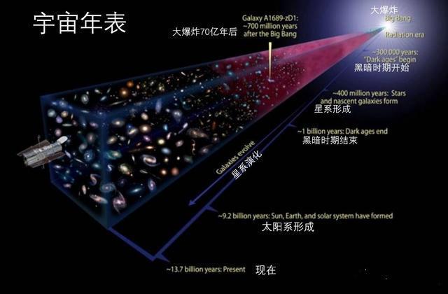 在未来大爆炸理论会不会被推翻,或者证明是错误的?-第1张图片-IT新视野