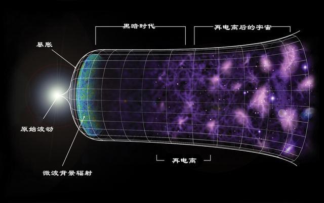 在未来大爆炸理论会不会被推翻,或者证明是错误的?-第2张图片-IT新视野