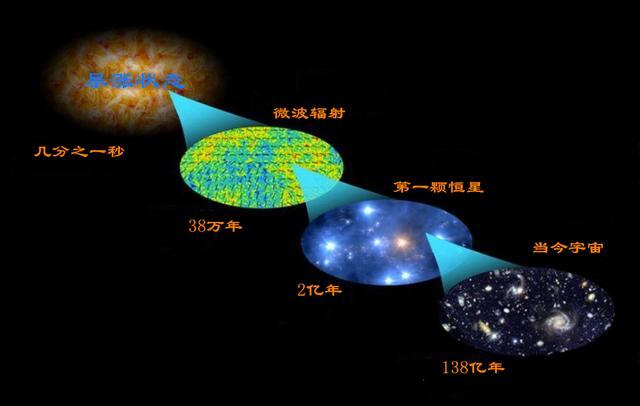 在未来大爆炸理论会不会被推翻,或者证明是错误的?-第3张图片-IT新视野