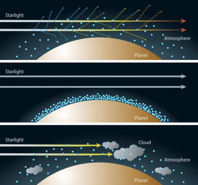 科学家推测出780光年外行星的大气环境:黄色的天空,像是地狱-第4张图片-IT新视野