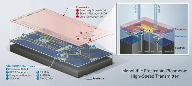 全新等离子体光子芯片:利用光进行超高速数据传输-第2张图片-IT新视野
