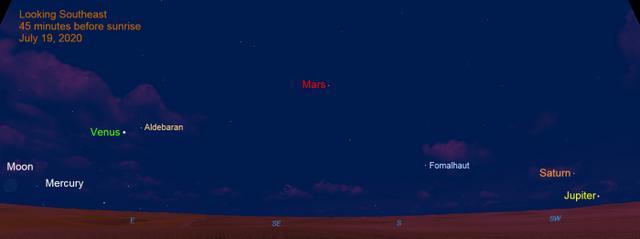 """7月19日天文爱好者如何不用望远镜就能观测到""""五星连珠""""和新月?-第1张图片-IT新视野"""