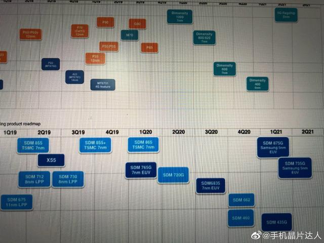 高通、联发科多款新处理器曝光:骁龙875G明年上市,天玑400用5nm-第1张图片-IT新视野