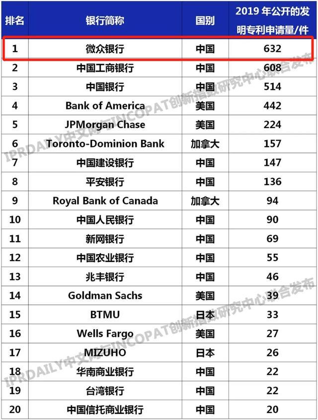 中国民营银行专利量全球第一,超过国有四大银行-第2张图片-IT新视野