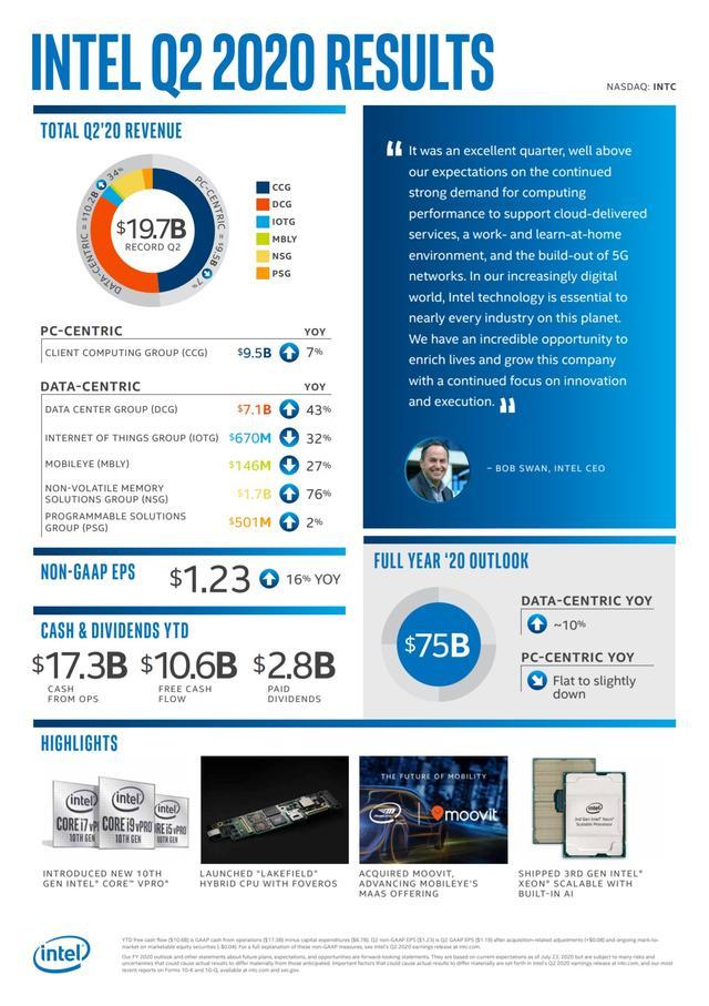 英特尔发布2020第二季度财报,总营收达到创纪录的197亿美金-第1张图片-IT新视野