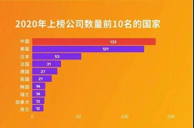 世界500强最新出炉! 中国133家第一次次超越美国-第1张图片-IT新视野
